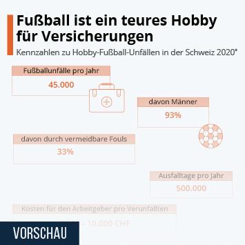 Infografik - Fußball ist ein teures Hobby für Versicherungen