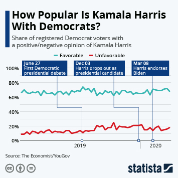 Infographic: How Popular Is Kamala Harris With Democrats? | Statista
