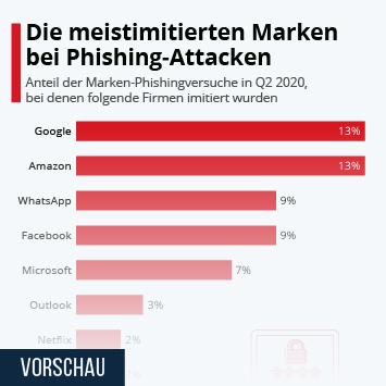Infografik - Die meistimitierten Marken bei Phishing-Attacken