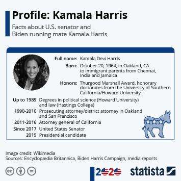 Chart Profile Kamala Harris Statista