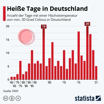 Infografik - Heiße Tage in Deutschland