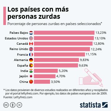 Infografía: Los países en los que hay más zurdos | Statista