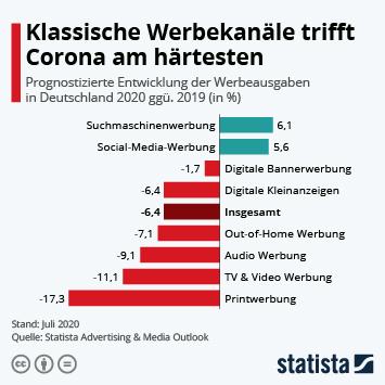 Infografik: Klassische Werbekanäle trifft Corona am härtesten | Statista