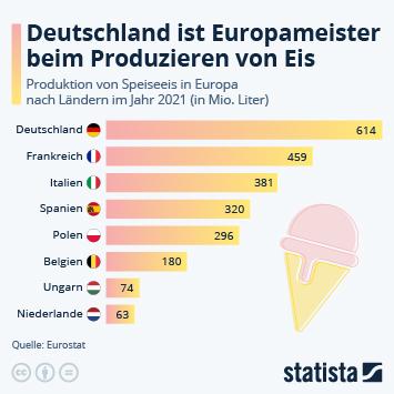 Infografik - Deutschland produziert mehr Eis als Italien