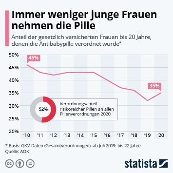 Infografik: Immer weniger junge Frauen nehmen die Pille | Statista