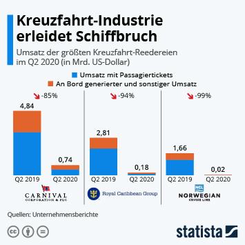 Link zu Kreuzfahrt-Industrie erleidet Schiffbruch Infografik