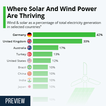 Infographic: Where Solar & Wind Power Are Thriving   Statista