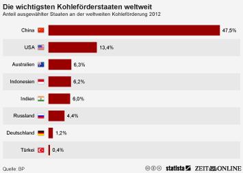 Infografik - Anteil ausgewählter Staaten an der weltweiten Kohleförderung