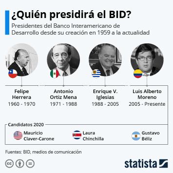 Infografía: ¿Quién será el nuevo presidente del Banco Interamericano de Desarrollo? | Statista