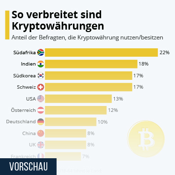 Infografik: Nigeria steht auf Kryptogeld | Statista