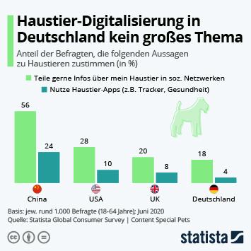 Link zu Haustier-Digitalisierung in Deutschland noch kein großes Thema Infografik