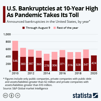 Bankruptcy in the U.S. Infographic - U.S. Bankruptcies at 10-Year High As Pandemic Takes Its Toll