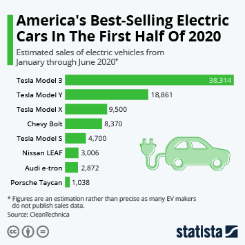 Infographic: America's Best-Selling Electric Cars In The First Half Of 2020 | Statista