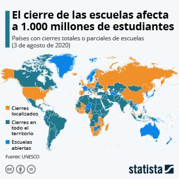 Infografía: Más de 1.000 millones de estudiantes siguen sin clase por el coronavirus | Statista