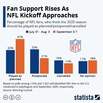 Infographic: Fan Support Rises As NFL Kickoff Approaches | Statista