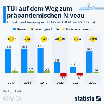 TUI AG Infografik - TUI meldet Rekordverlust