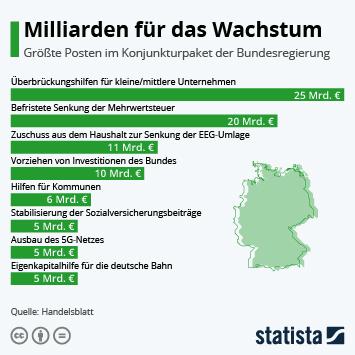 Infografik: Milliarden für das Wachstum | Statista