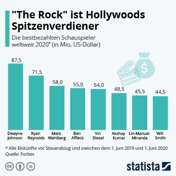 """Link zu """"The Rock"""" ist Hollywoods Spitzenverdiener Infografik"""