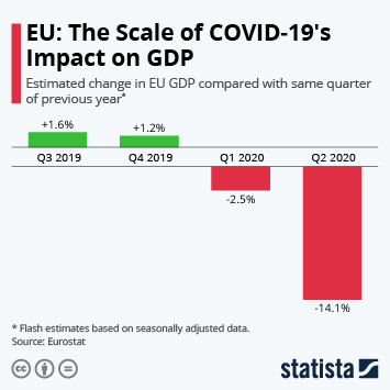 Link to Coronavirus (COVID-19) in the CEE region Infographic - EU: The Scale of COVID-19's Impact on GDP Infographic