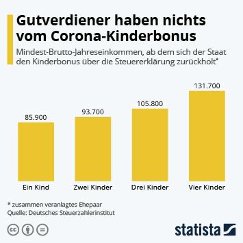 Gutverdiener haben nichts vom Corona-Kinderbonus
