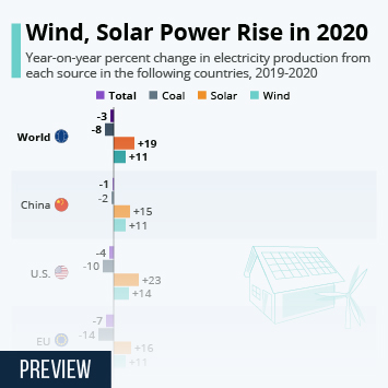 Link to Wind, Solar Power Rise in 2020 Infographic