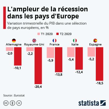 Infographie: L'ampleur de la récession dans les pays d'Europe | Statista
