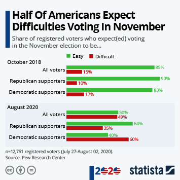 Infographic: Half Of Americans Expect Difficulties Voting In November | Statista