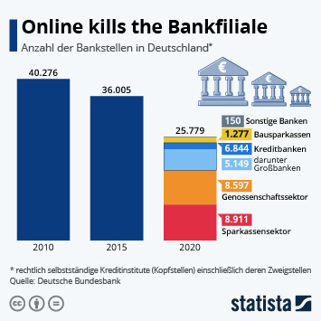 Infografik: Zahl der Bankfilialen auf dem Niveau der 50er Jahre | Statista