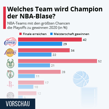Welches Team wird Champion der NBA-Blase?