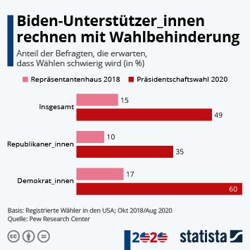 Infografik - Demokraten rechnen mit Wahlbehinderung