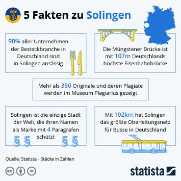Infografik: 5 Fakten zu Solingen | Statista