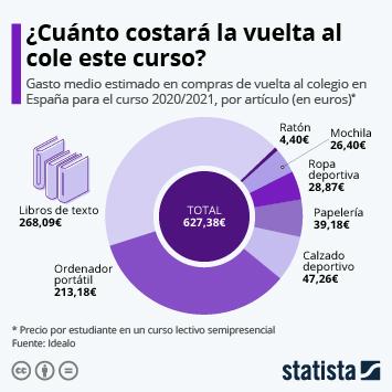 Hábitos de consumo y comportamiento de compra Infografía - El coste de la vuelta al cole más atípica