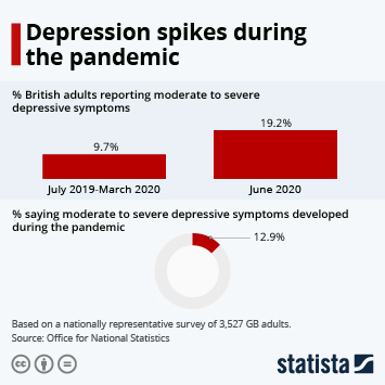 Depression spikes during the pandemic