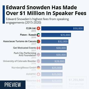 Infographic: Edward Snowden Has Made Over $1 Million In Speaker Fees | Statista