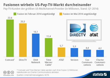 Link zu Fusionen wirbeln US-Pay-TV-Markt durcheinander Infografik