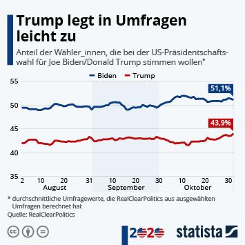 Infografik - Biden in Umfragen vorne