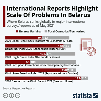 Infographic: International Reports Highlight Scale Of Problems In Belarus | Statista