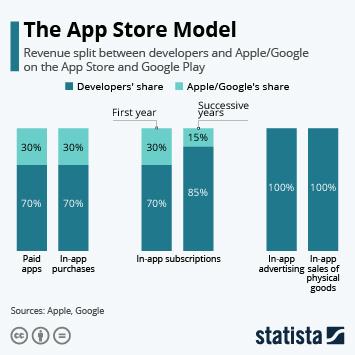 Link to The App Store Model Infographic