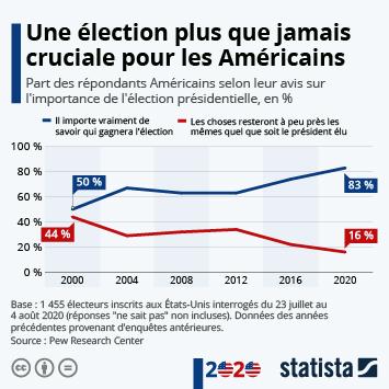 Infographie: Présidentielle 2020 : une élection cruciale pour les Américains | Statista