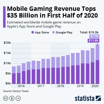 Infographic: Mobile Gaming Revenue Tops $35 Billion in First Half of 2020 | Statista