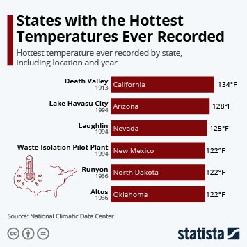 States with the Hottest Temperatures Ever Recorded