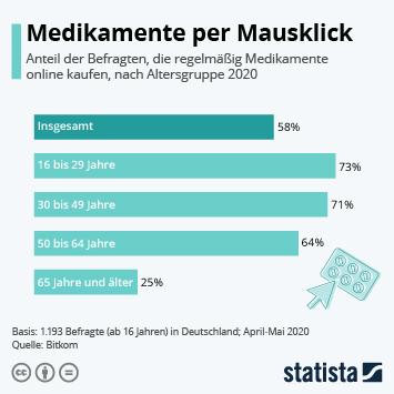 Link zu Medikamente per Mausklick Infografik