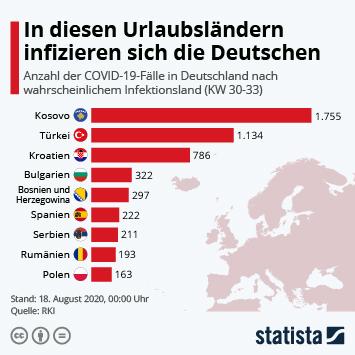 Infografik: In diesen Urlaubsländern infizieren sich die Deutschen | Statista