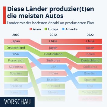 Infografik: Diese Länder produzier(t)en die meisten Autos | Statista