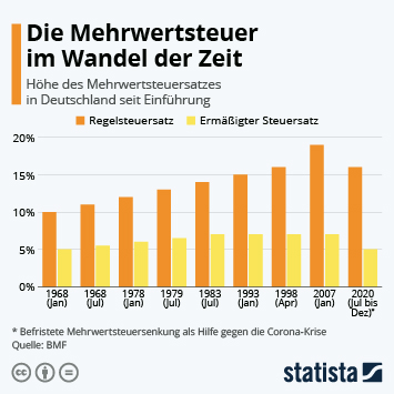 Link zu Die Mehrwertsteuer im Wandel der Zeit Infografik