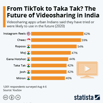 Mobile app usage in India  Infographic - From TikTok to Taka Tak? The Future of Videosharing in India