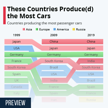 Infographic: These Countries Produce(d) the Most Cars | Statista
