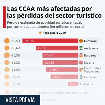 Infografía: El turismo español perderá 98.700 millones de euros este año | Statista