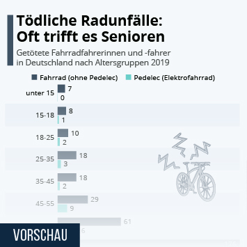 Infografik: Tödliche Radunfälle: Oft trifft es Senioren   Statista