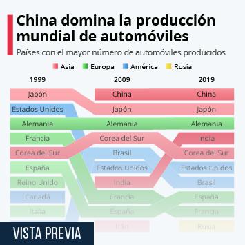 Infografía: ¿Cuáles son los países que producen (o han producido) más automóviles? | Statista